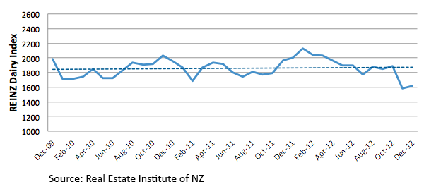 NZ Dairy Land Prices (Dec 09-Dec 12)