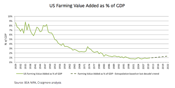 Graph ov US Farming Value Added as % of GDP