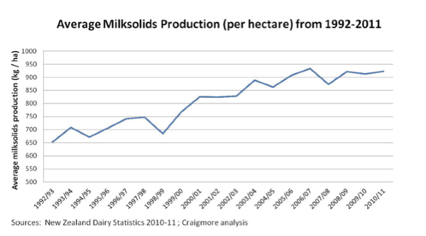 Average milk solids production 1992-2011