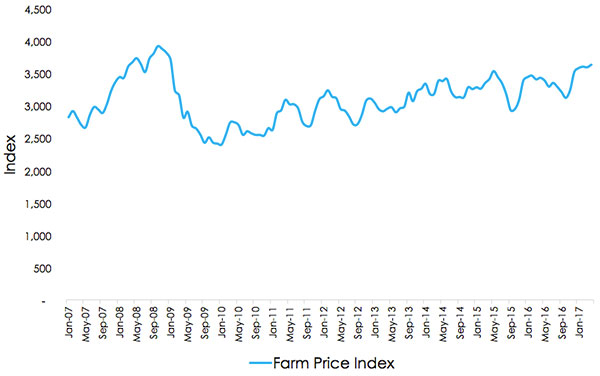 REINZ Farmland Price Index 1996 - 2018