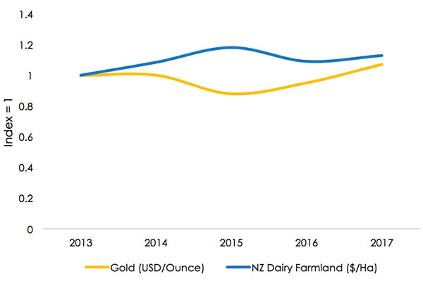 Indexed NZ Farmland and Gold Prices after 2013
