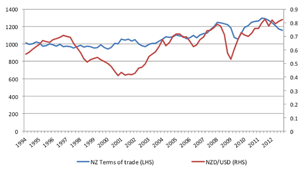 Long Term Evolution of NZ Terms of Trade and NZD/USD