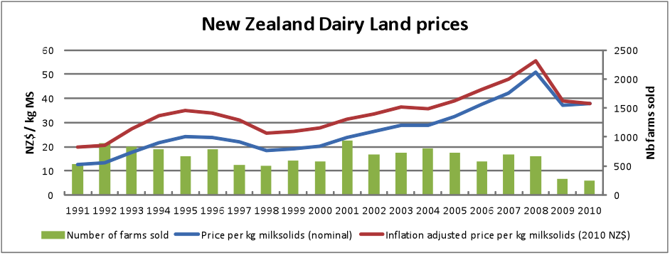 New Zealand Dairy Land prices