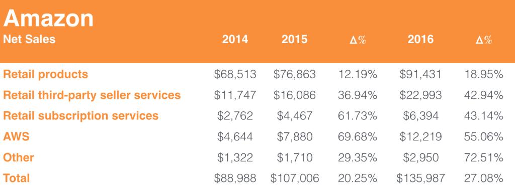 Amazon net sales 2014-2016