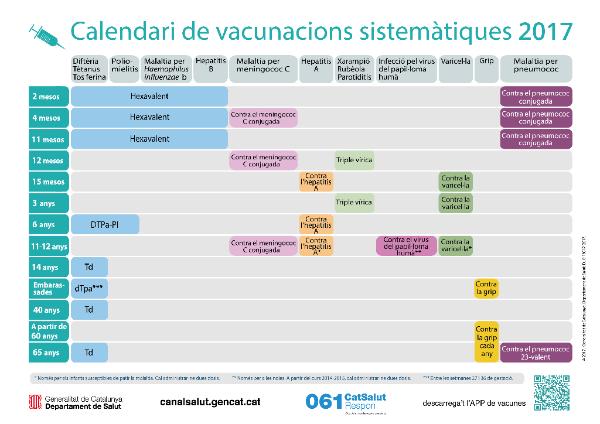Infografia interactiva del calendari de vacunacions