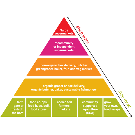 Ethical Shopping Pyramid