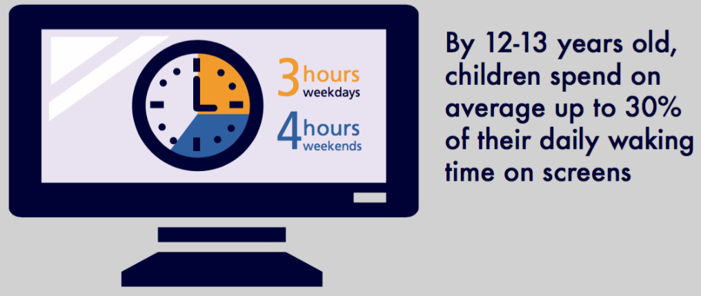 Infographic displaying content from the LSAC Annual Statistical Report 2016 showing that by 12 to 13 years old, children spend on average up to 30% of their daily waking time on screens. This on average increases from 3 hours on weekdays to 4 hours on weekends.