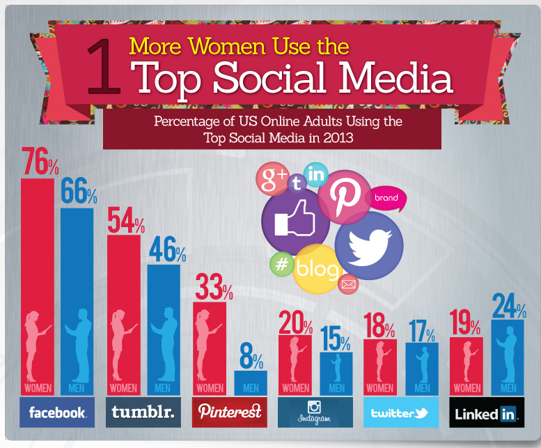 Infographic on women and social media