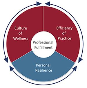Wellness conceptual graphic