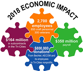 TheHanfordVit Plant delivered substantial economic value across the region.