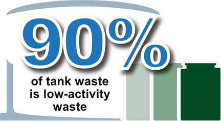 Roughly 90% of Hanford's tank waste is low-activity waste.