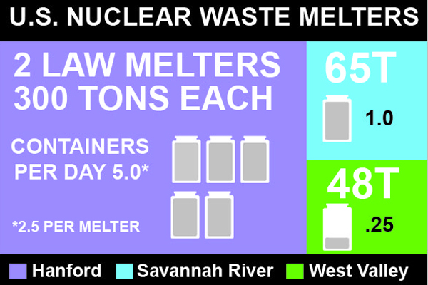 There are two 300-ton melters in the Low-Activity Waste Facility.