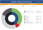New data tool measures seafood sustainability