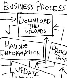 Humor: Is this a Complex Business Process Flow OR ...?