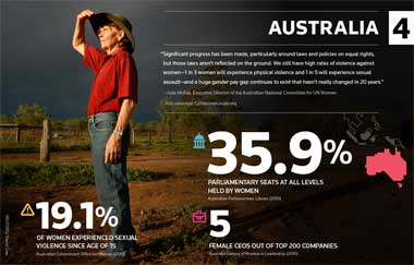 G20 infographic - women's rights in Australia