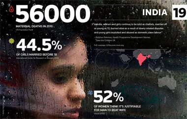 G20 infographic - women's rights in India