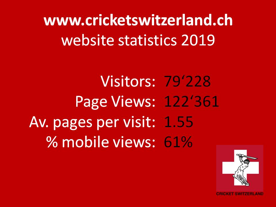 Cricket Switzerland website & socia media statistics 2019