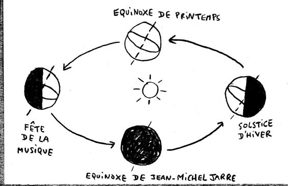 Schéma d'explication du solstice d'hiver avec de l'humour dedans