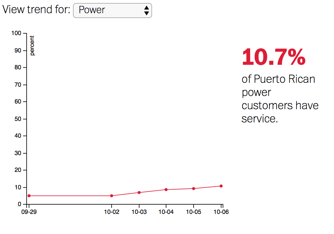 A graph showing the percent of Puerto Rican power customers who have service. It starts below 5% and slowly grows to 10.7%.