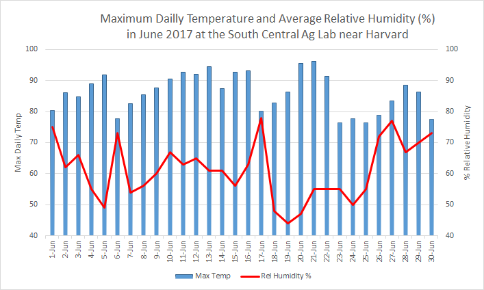 Chart of Daily Temperature & Humidity in June 2017