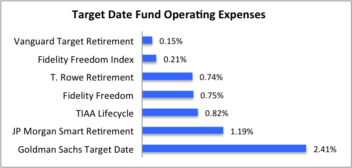 Target date fund operating expense ratios