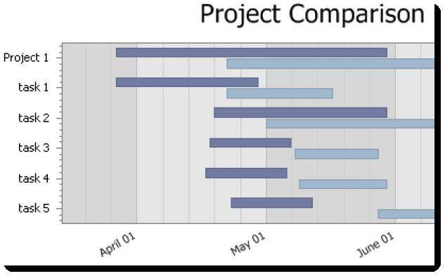 Project comparison (plan vs. execution)