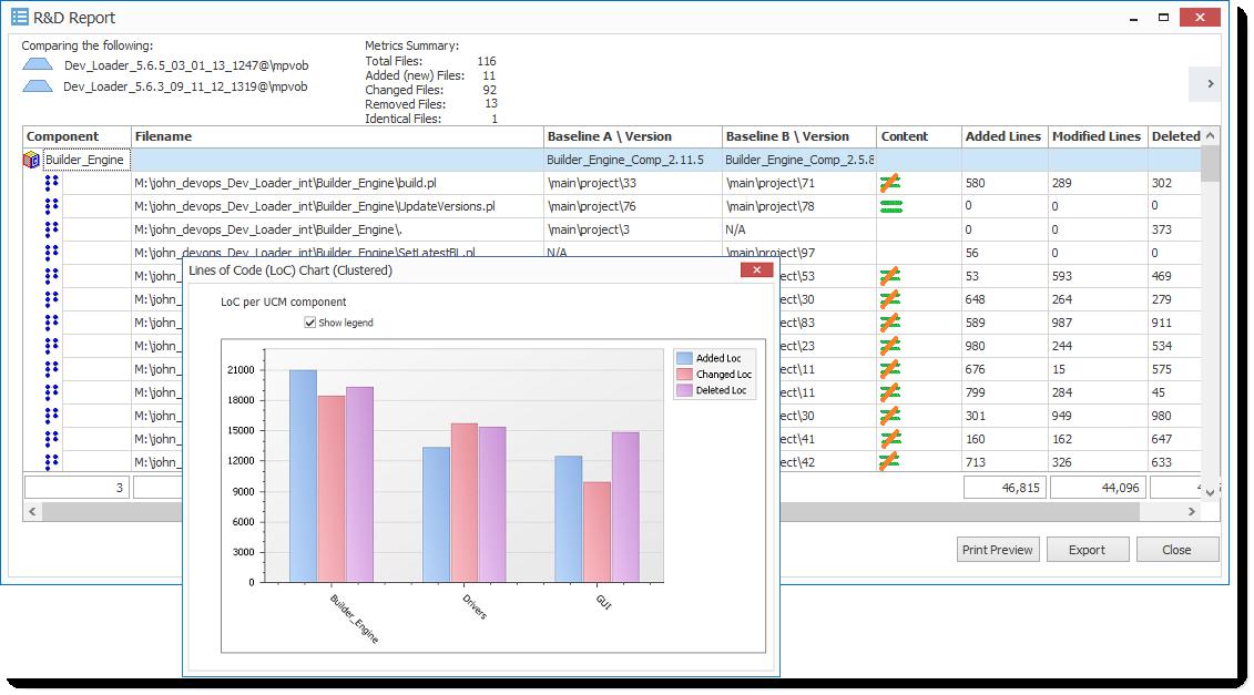 Composite baselines and LOC metrics