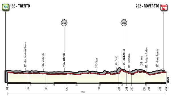 Ciclismo, cronometro Giro d'Italia: percorso e diretta tv