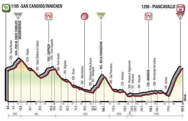 Giro d'Italia: altimetria, percorso e presentazione 19a tappa