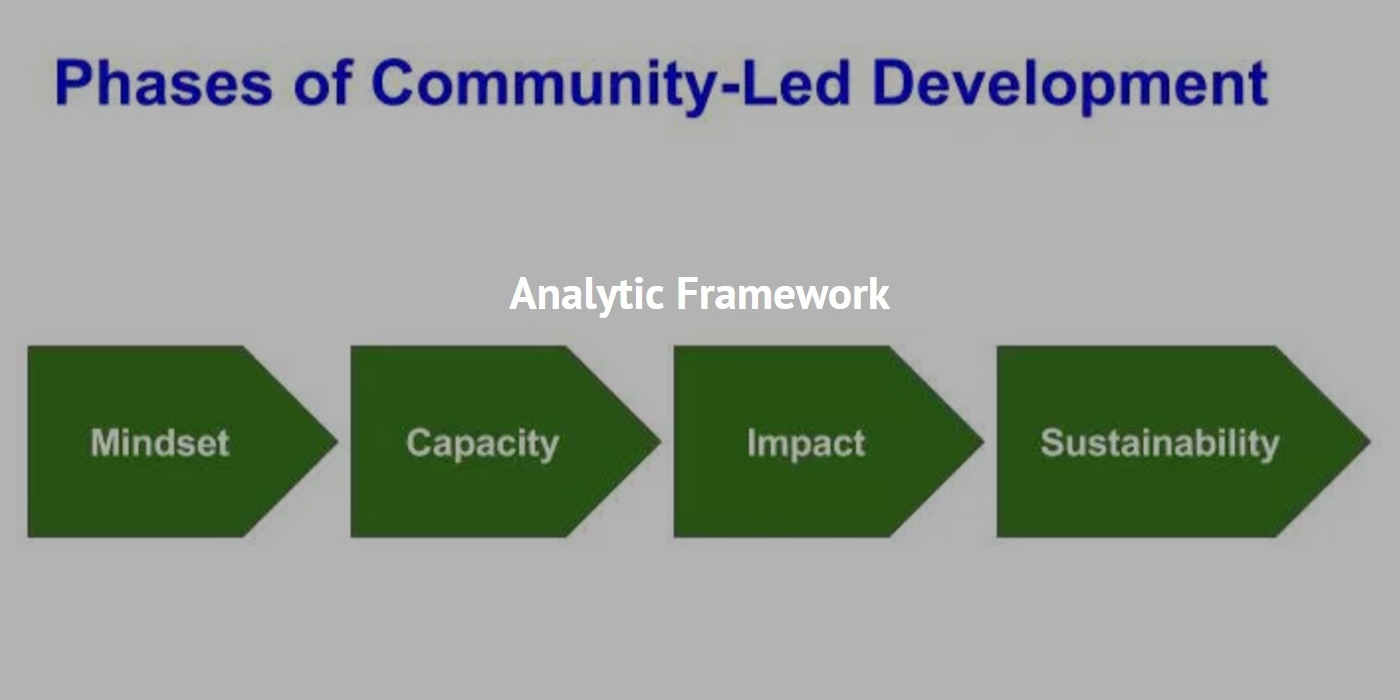 Phases of Community-Led Development
