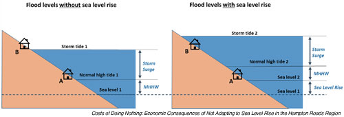 Flood Level Predictions