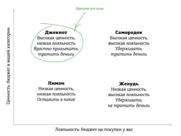 Ценностная матрица клиентов