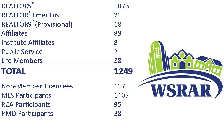 February Membership Totals