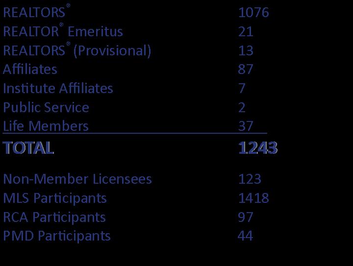 WSRAR July Membership Report