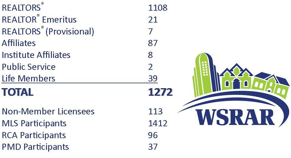Membership Totals