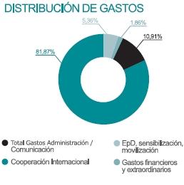 Distribución de gastos en 2010