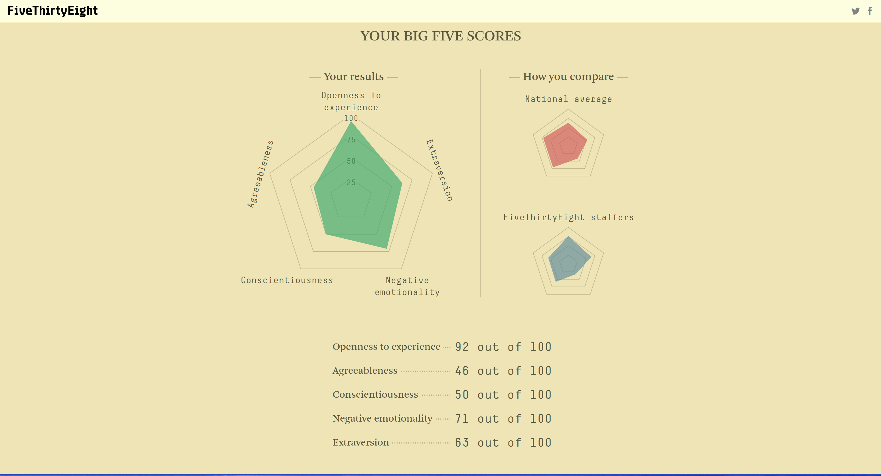 Remember, personality quizzes are junk science
