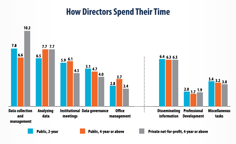 Line Graph: How Directors Spend Their Time