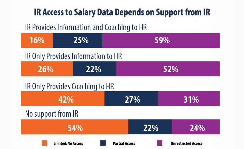Salary Data Depends on Support from IR