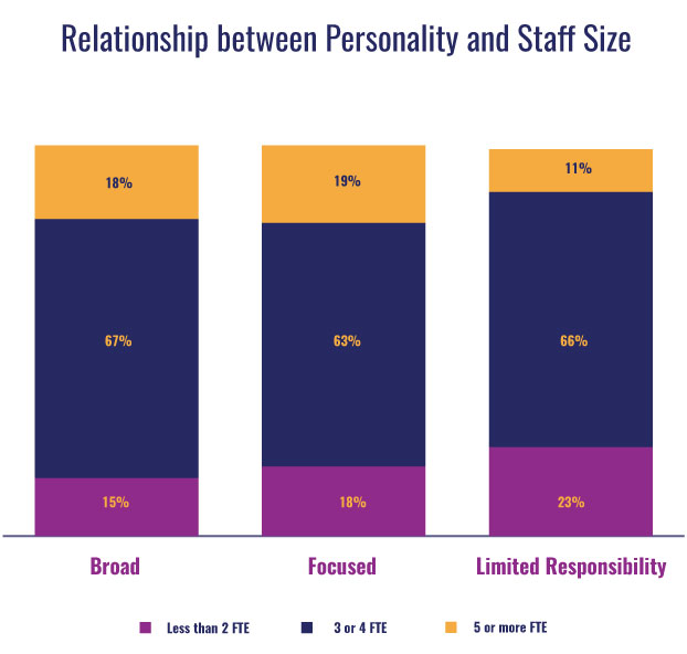 Graph of relationship between personality and staff size