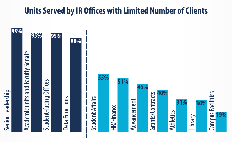 Units Served by IR Offices with limited Number of Clients