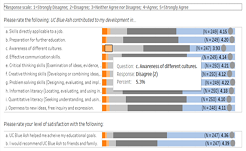 Visual Display of Data