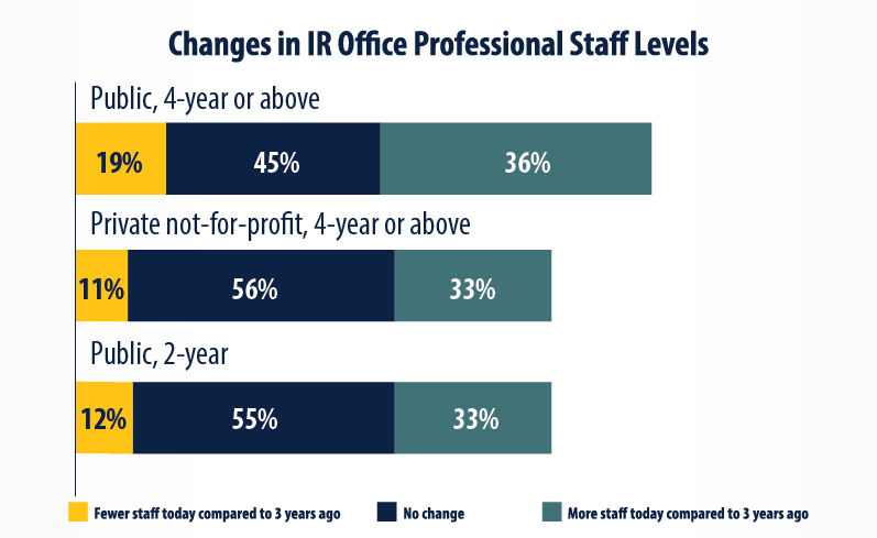 Data Bite: Changes in IR Office Professional Staff levels