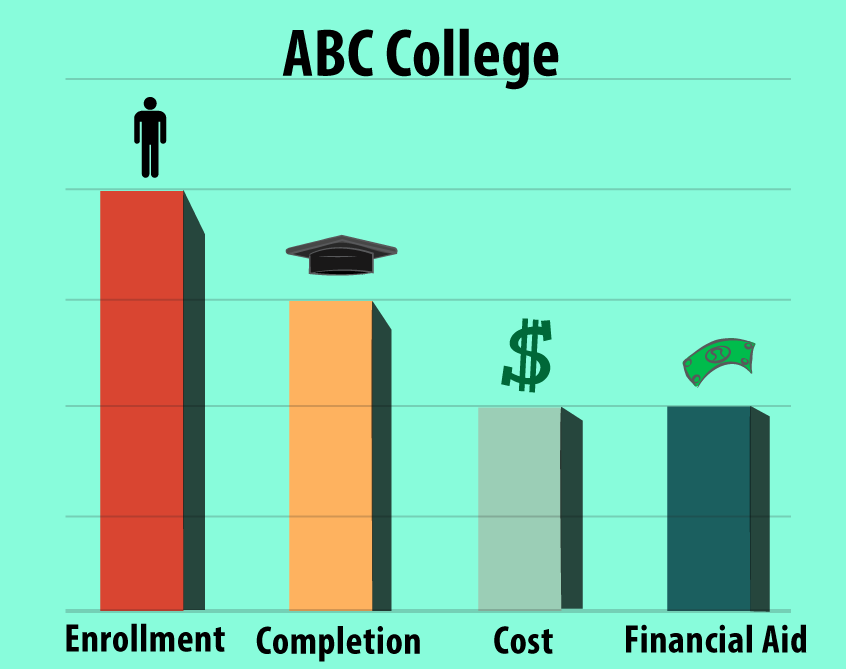 ABC College Bar Graph