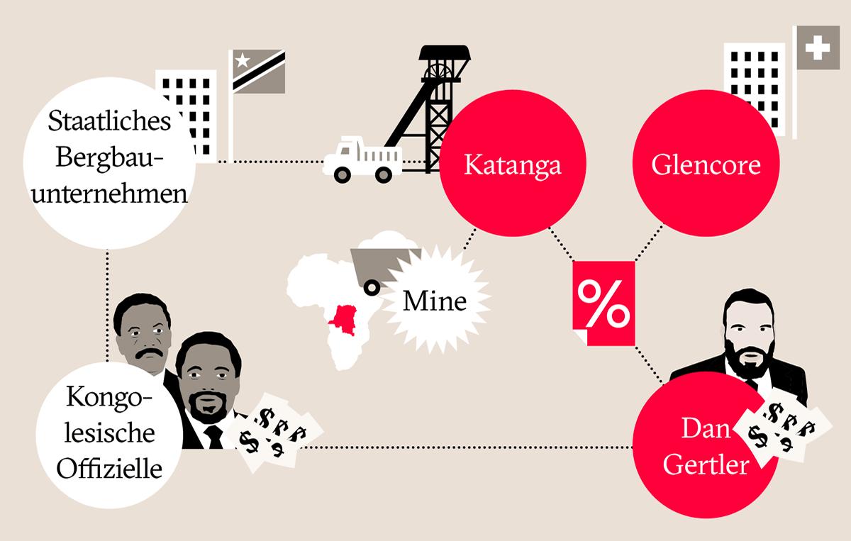 Infografik: Glencore in der DR Kongo