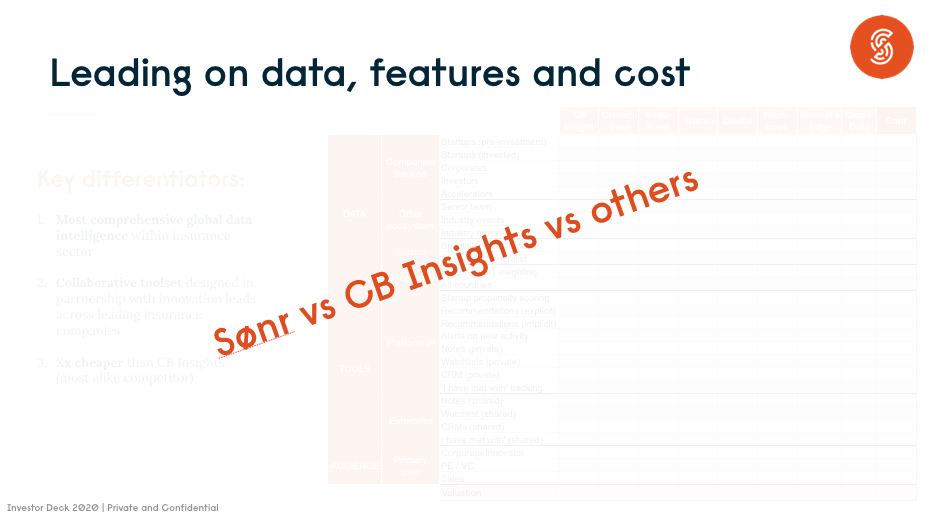 Sønr vs CB Insights vs the 'other ones'