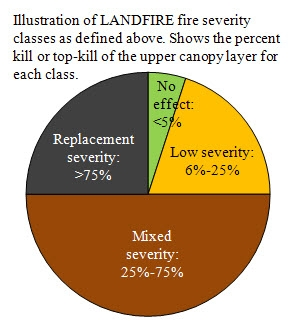 Graphic showing LANDFIRE fire severity classes