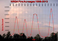 Graph of U.S. Acres Burned from 2000-2013