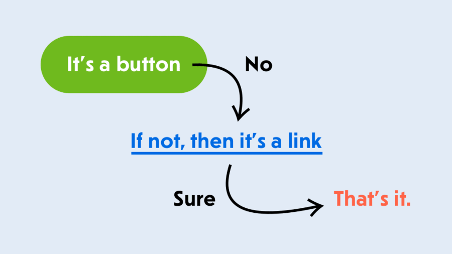 When is a Button not a Button?