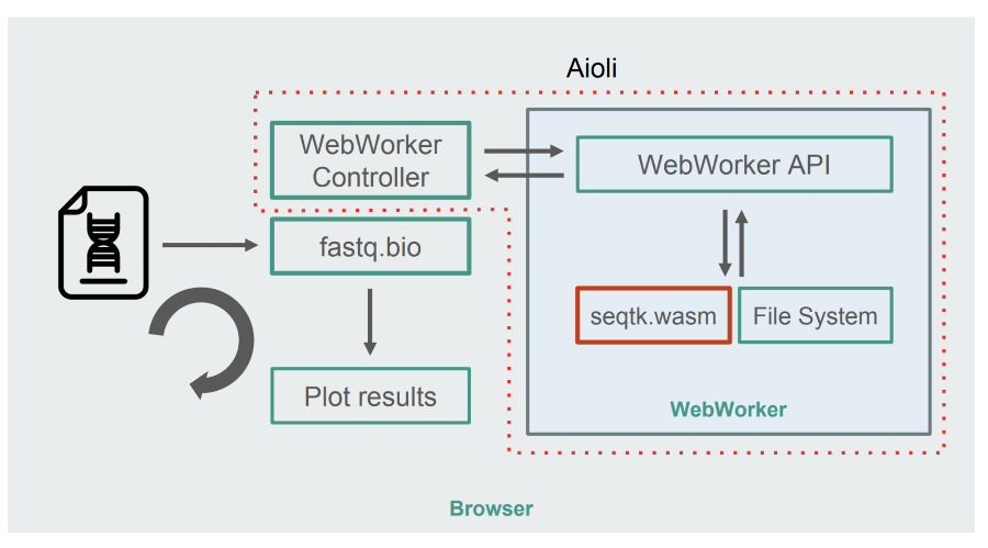 How we used WebAssembly to speed up our Web App by 20x